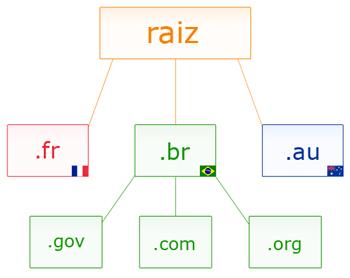 hierarquia dns