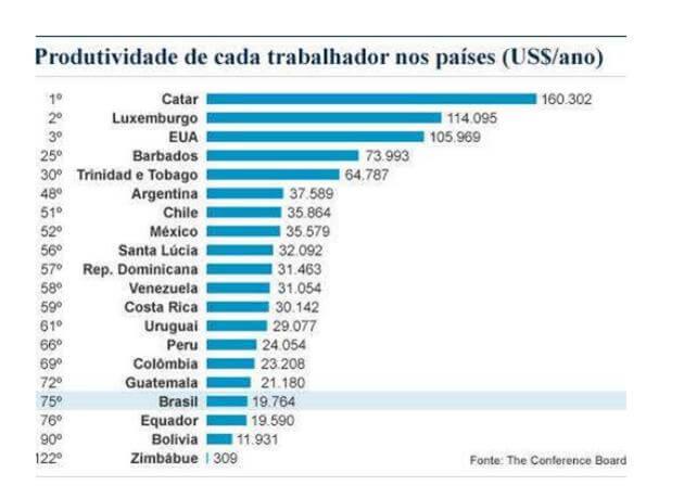 brasil-colocacao-produtividade