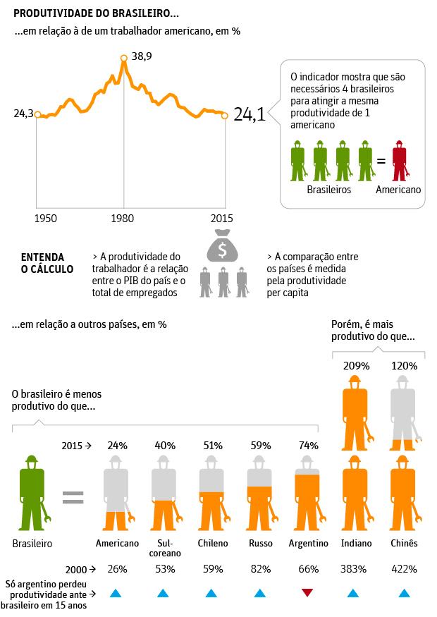 produtividade-brasileiros-comparativo