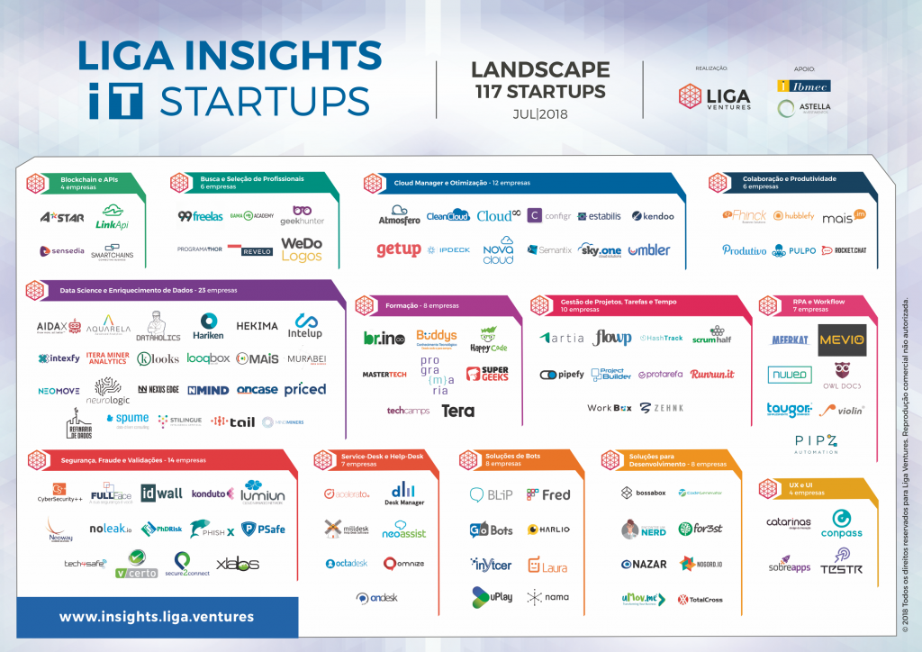 Liga Insights IT Startups - Landscape 117 Startups