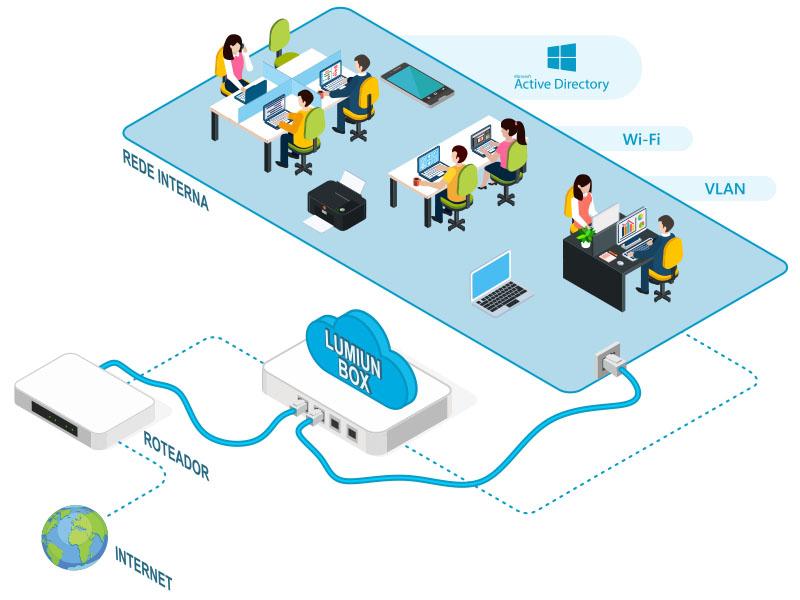 Instalação do Lumiun Box na rede da empresa