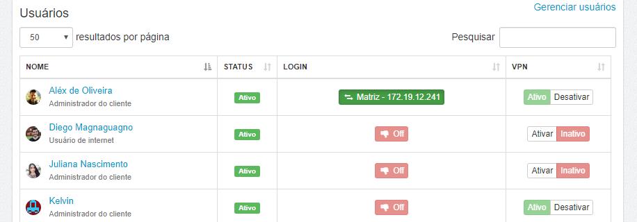 Tabela dos usuários conectados na VPN Empresarial